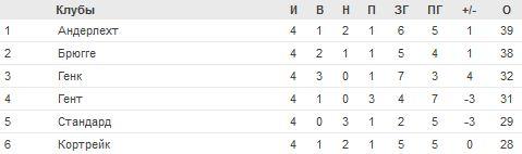 Чемпионат Бельгии по футболу - Страница 4 %D1%82%D0%B0%D0%B1%D0%BB(23)