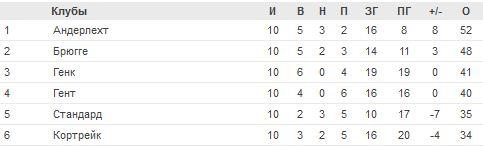 Чемпионат Бельгии по футболу - Страница 4 %D1%82%D0%B0%D0%B1%D0%BB(25)