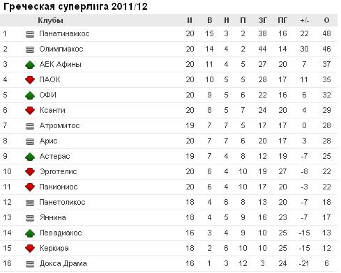 Чемпионат Греции - Страница 5 1(130)