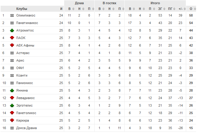 Чемпионат Греции - Страница 5 Chart(6)
