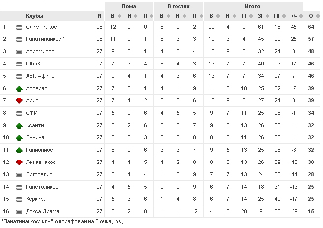 Чемпионат Греции - Страница 6 Chart(7)