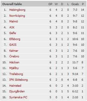 Чемпионат Швеции по футболу Dd(1)