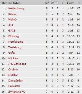 Чемпионат Швеции по футболу Dd(2)